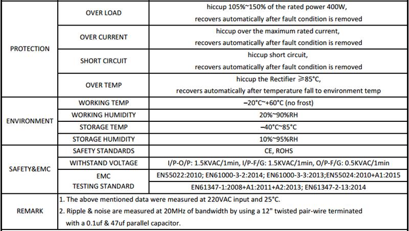 CFX400_H1V12_SANPU_LED_Power_Supply_12VDC_2