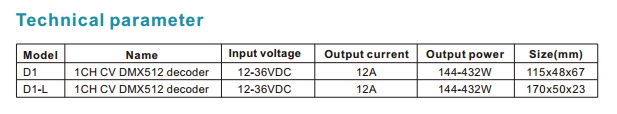 DMX512_Series_D1_1