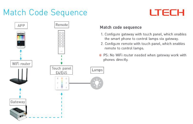 LTECH_RF_Touch_Power_Panel_E4S_7