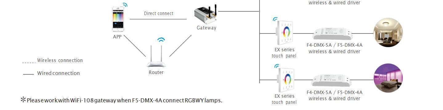 LTECH_Wireless_Receiver_F5_DMX_4A_2