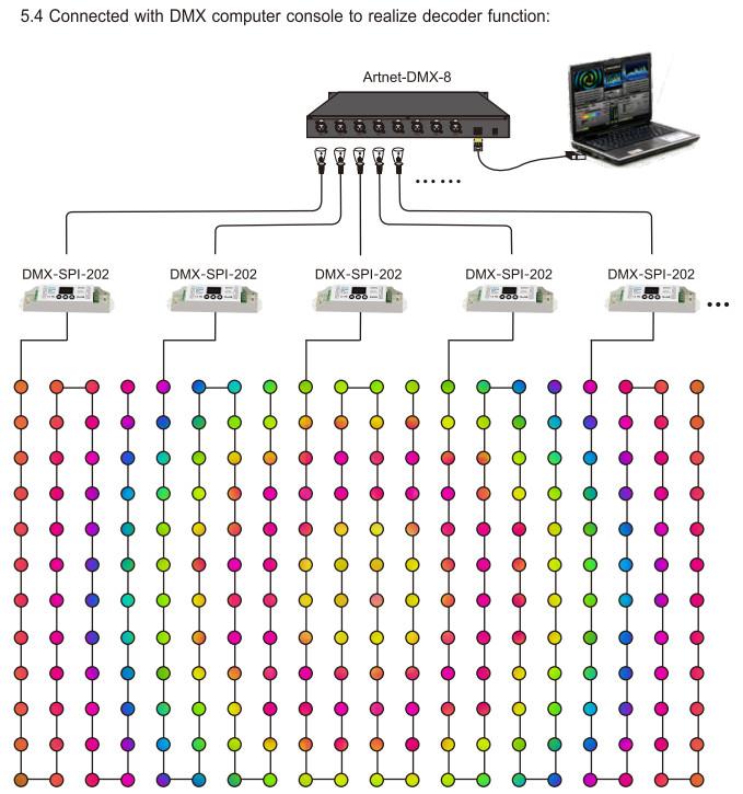 SPI decoders